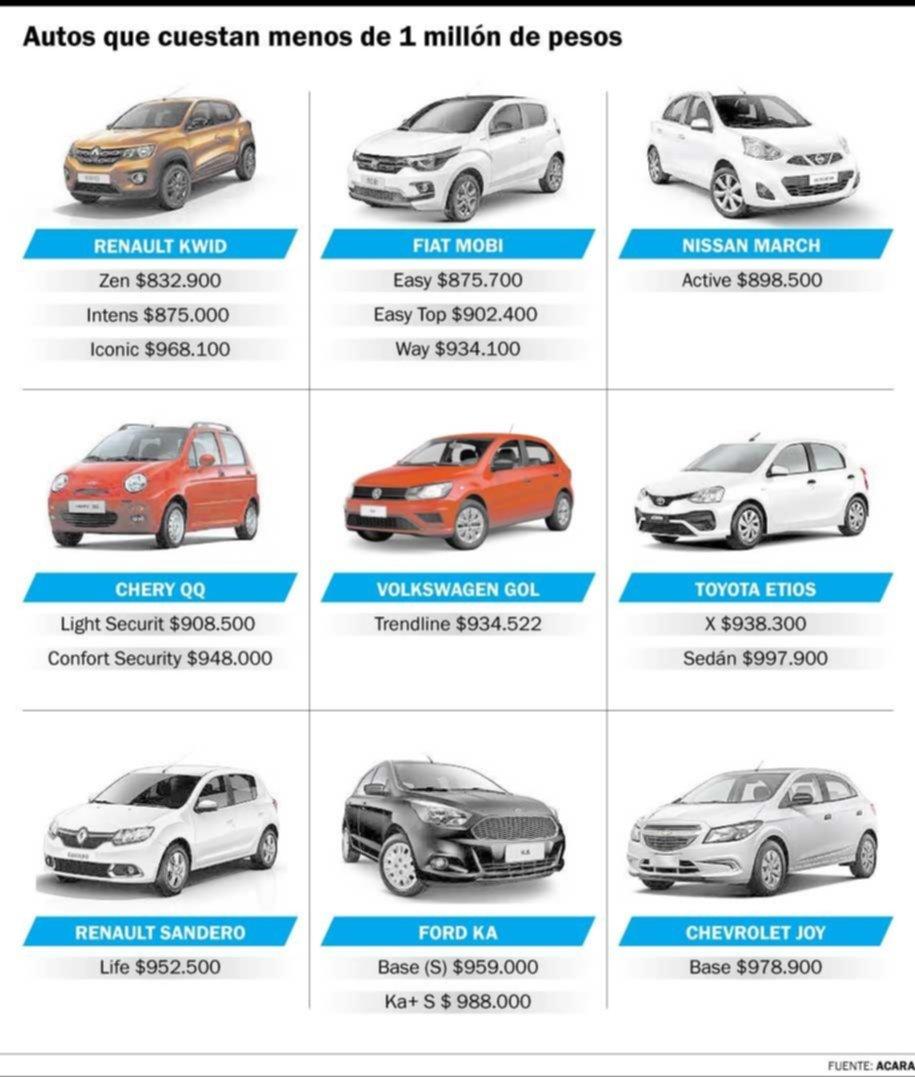 Cuáles son los autos que aún se consiguen en el mercado por menos de $1 millón
