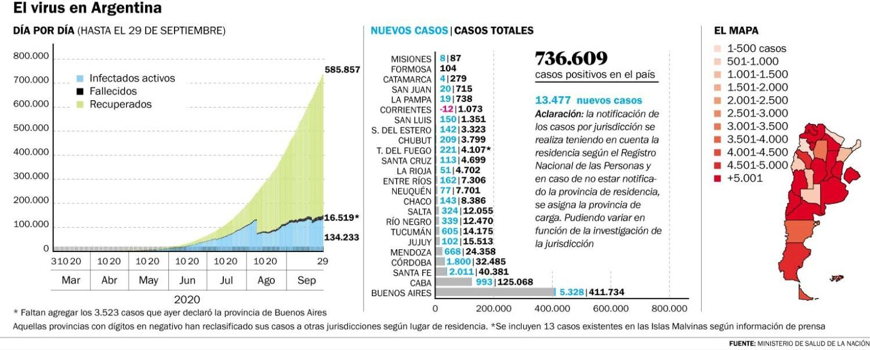 Otro pico de COVID en el país: 13.477 contagios y 406 muertes