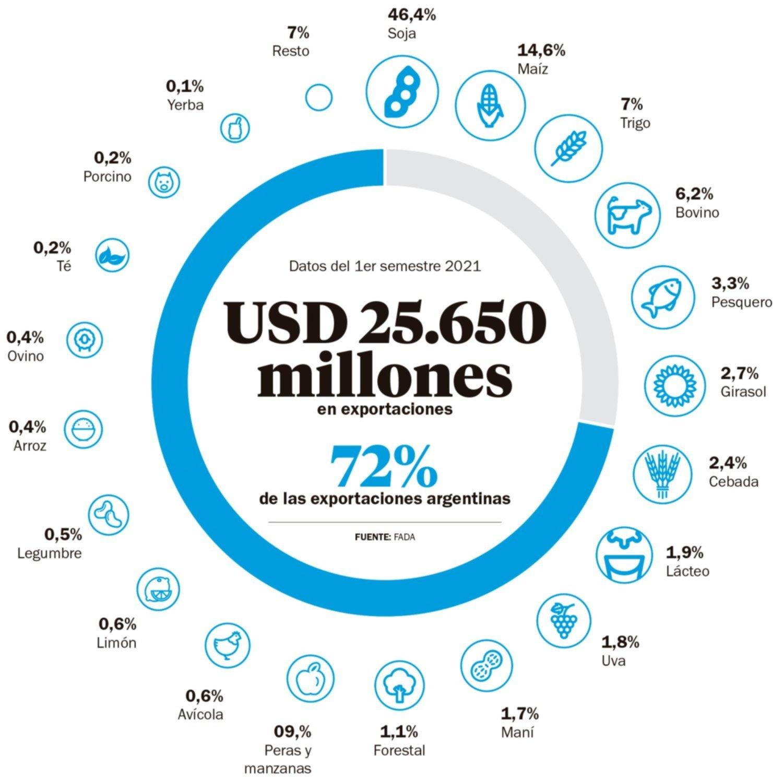 El 72 por ciento de las exportaciones proviene del complejo agroindustrial