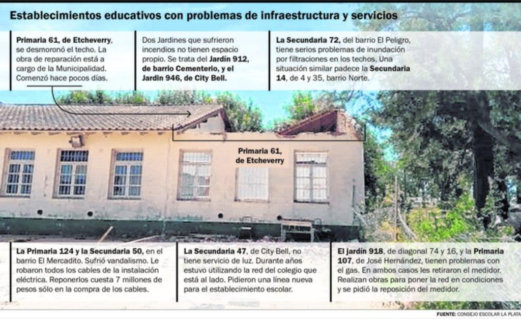 Sin presencialidad plena: diez escuelas y jardines de la Ciudad