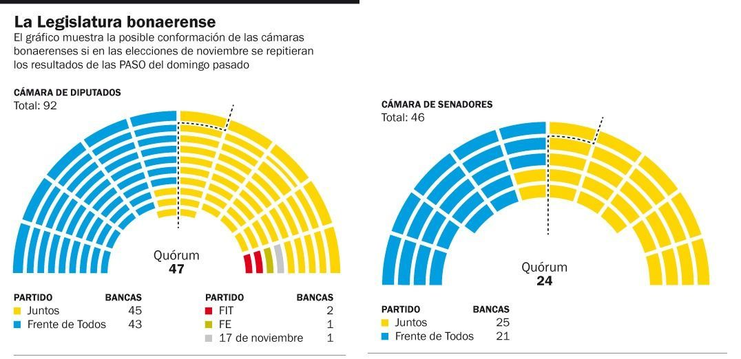 Kicillof se expone a perder el control total de la Legislatura