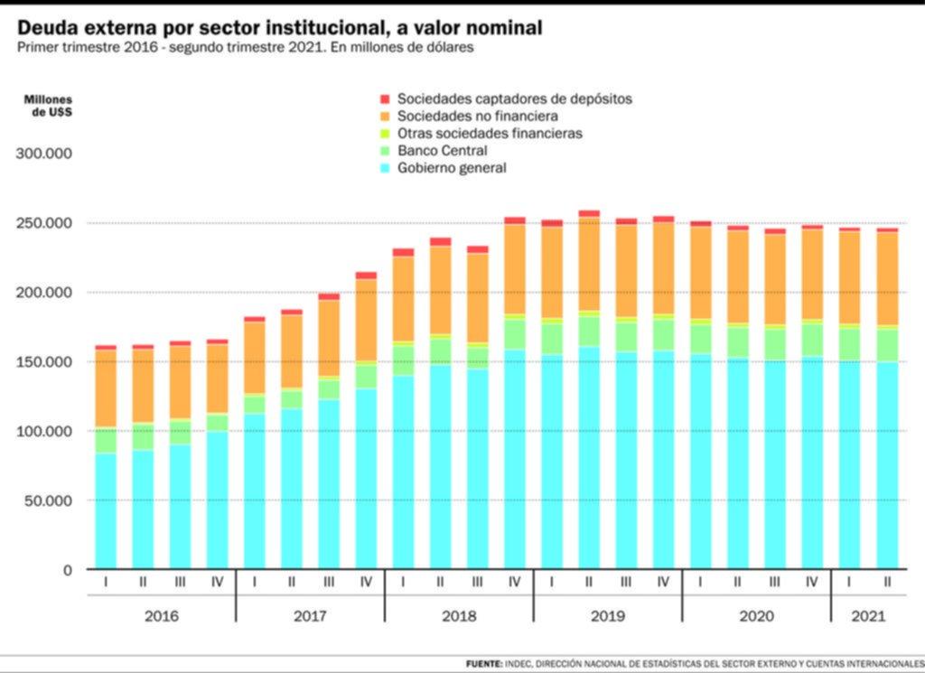 La deuda externa sigue alta y a la espera de un acuerdo con el FMI