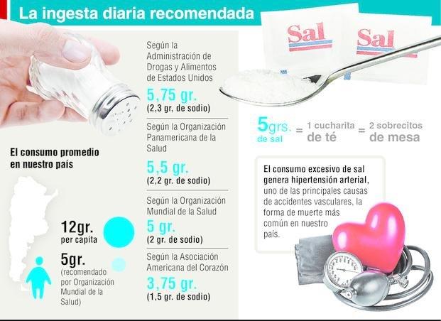 Los argentinos lideran el consumo de gaseosas y sodio en el mundo