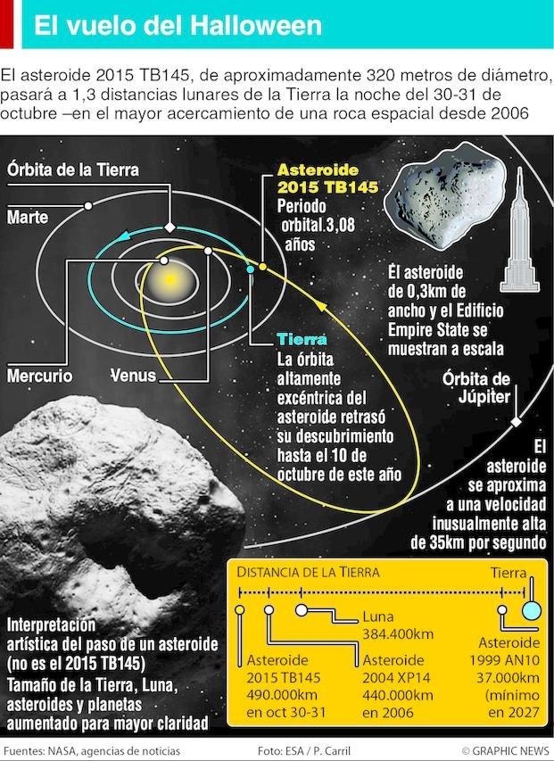 La Nasa sigue de cerca al asteroide que se aproxima