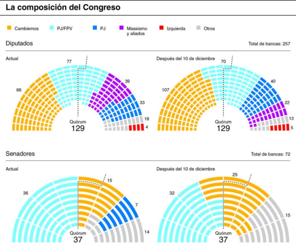 Cambiemos mejora su representación en las dos cámaras del Congreso nacional