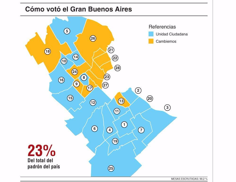 Se consolida la grieta en el voto entre sur y norte del Conurbano