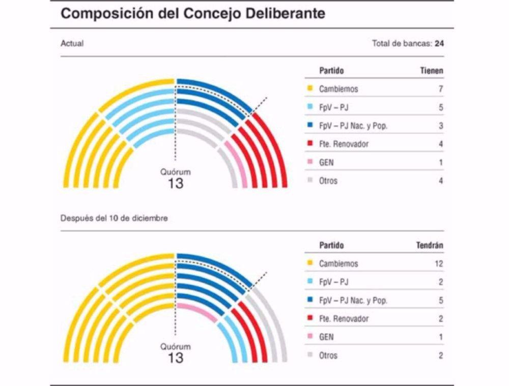 Contundente triunfo del oficialismo, que se queda con la mayoría en el Concejo