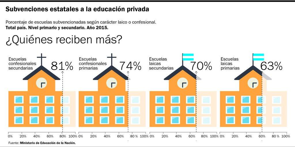 Los colegios privados reciben $125 de cada $1.000 del presupuesto educativo