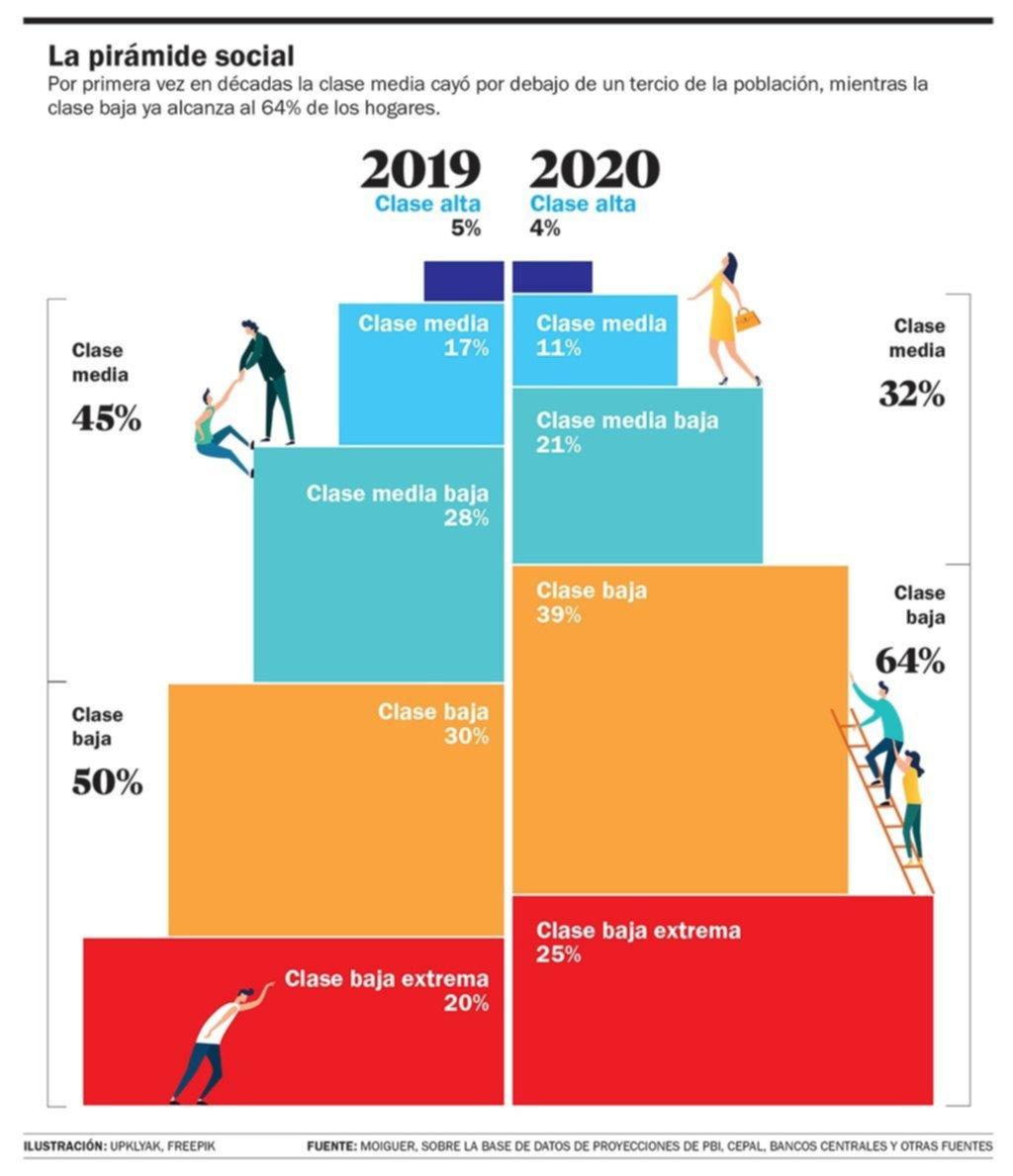 El retroceso de la clase media: ya no llega a ser ni un tercio de la población