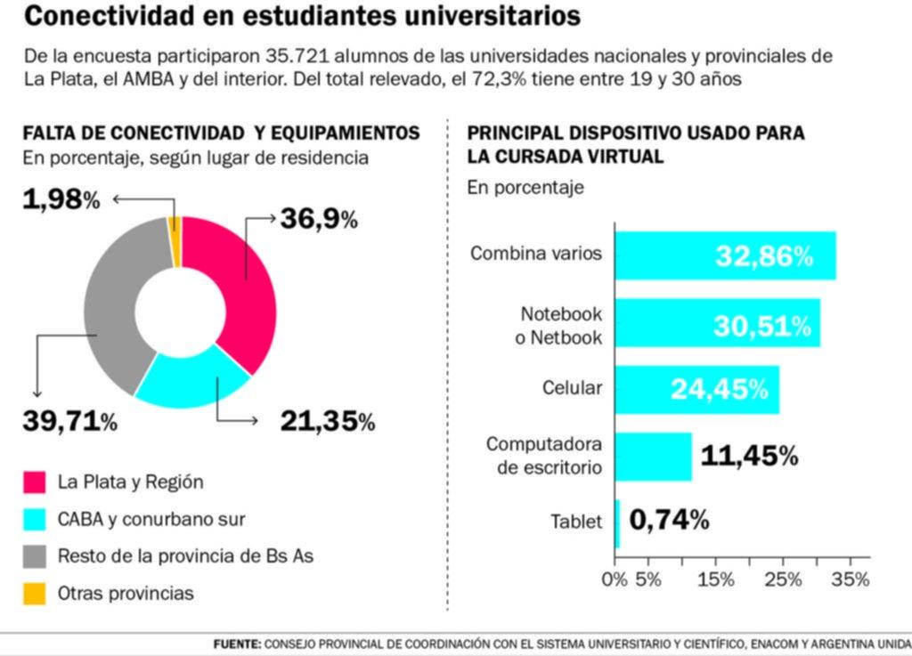 El 40% de los universitarios carece de buena conectividad o equipamiento para estudiar