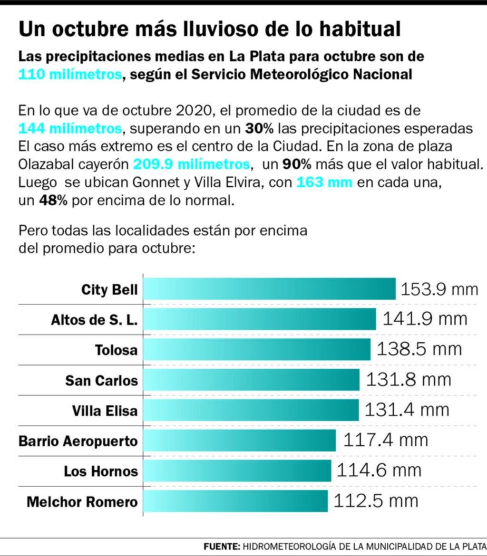 La Plata en guardia ante nuevas lluvias en un octubre récord en precipitaciones