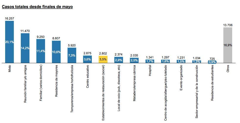Aseguran que en España los contagios de Covid-19 en bares y restaurantes llega sólo a 3,5%