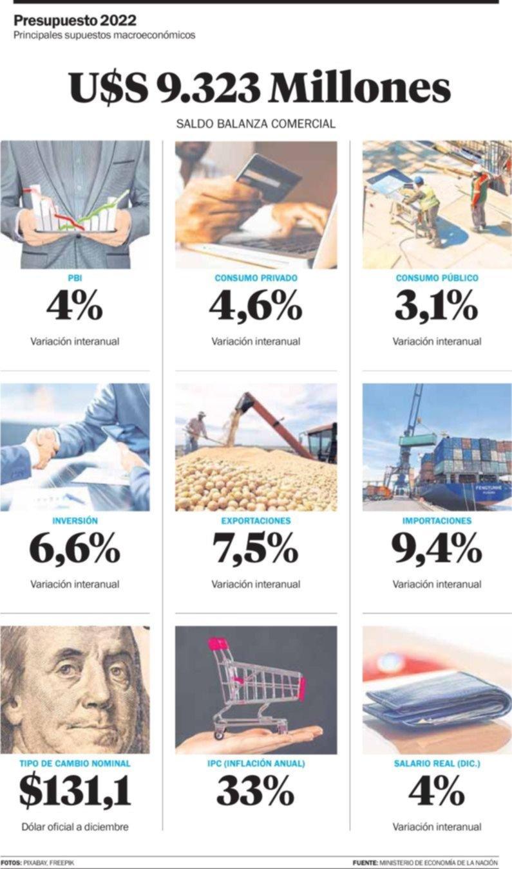Presupuesto 2022: los números oficiales y las críticas varias