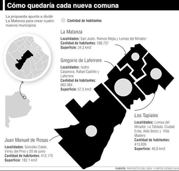 Acuerdo en Diputados para darle aval a la división de La Matanza