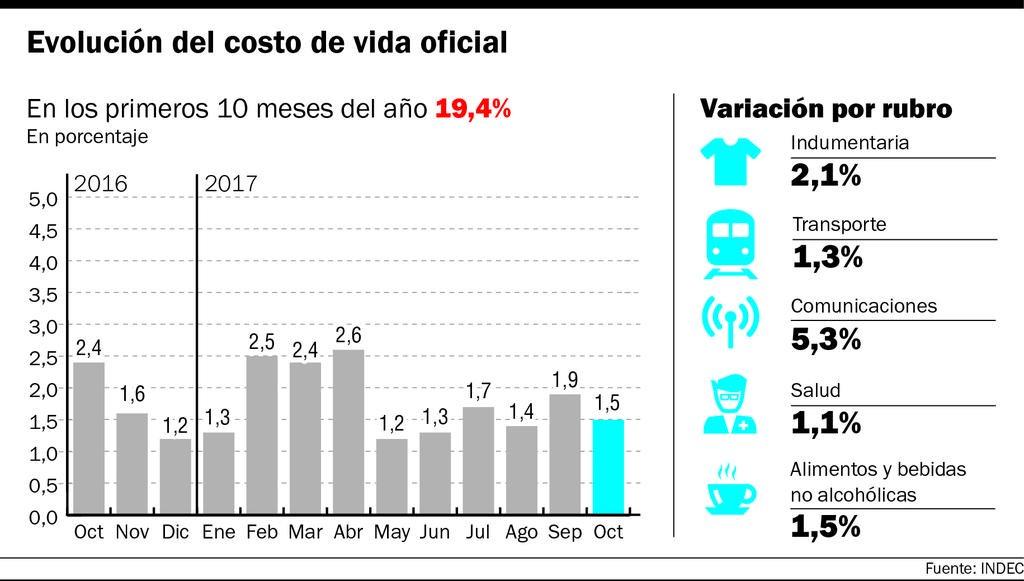 El aumento del abono de los celulares, lideró el alza de precios en el mes de octubre