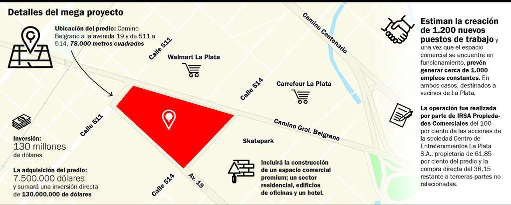 Camino al mega complejo de compras en el Belgrano: cómo avanza el proyecto de IRSA