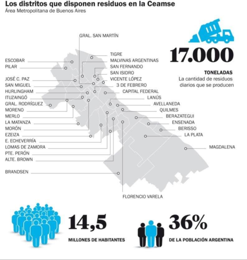 La Plata y otras 32 comunas deberán pagarle a la Ceamse $ 2.500 millones