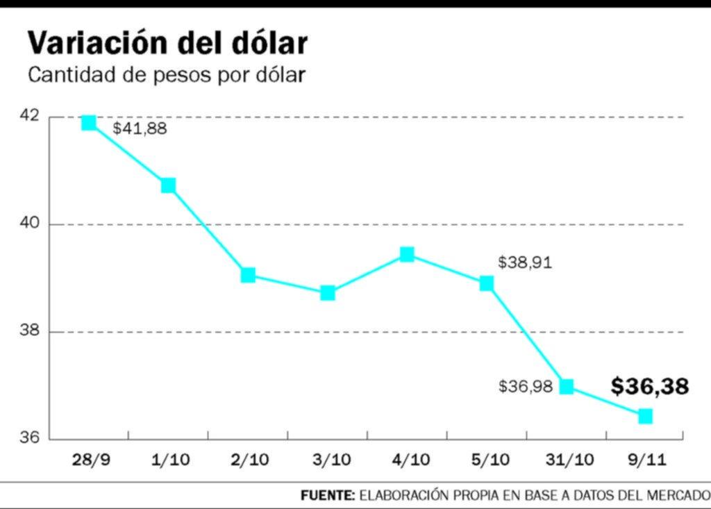 El dólar baja y se acerca al piso de la banda cambiaria: ayer cotizó a $36,38