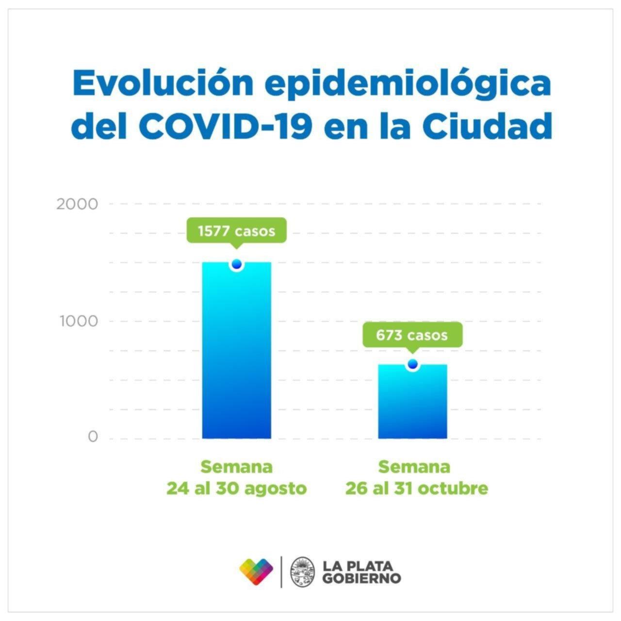 Datos alentadores en La Plata: aseguran que hay un 60% menos de casos de coronavirus
