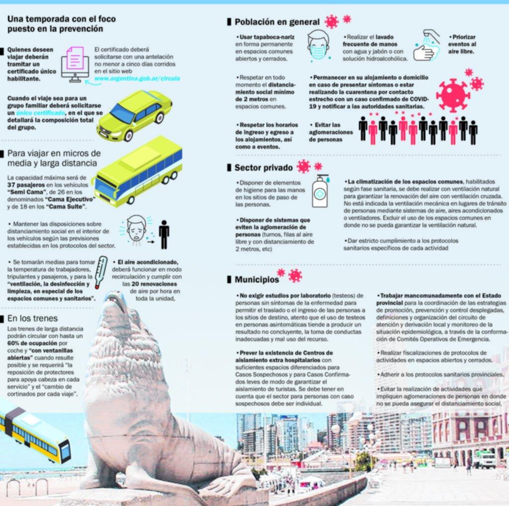 Manual para transitar las vacaciones de verano en pandemia