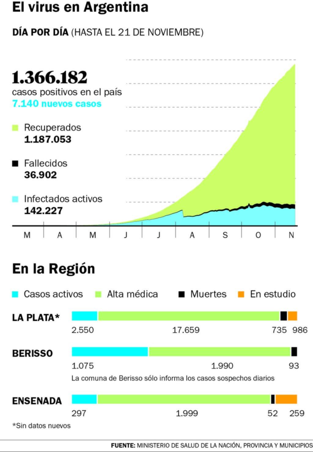 Otros 112 muertos en el país y 7.140 contagios nuevos reportados