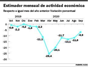 La economía cayó 6,9% en septiembre pero mejora contra meses anteriores