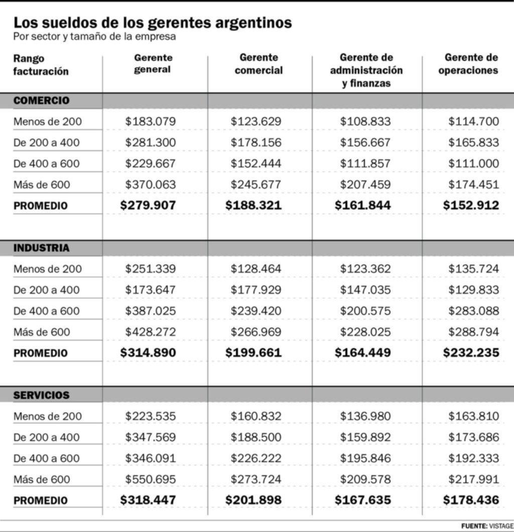 Cuáles son los gerentes mejor pagos en Argentina y a qué sector pertenecen