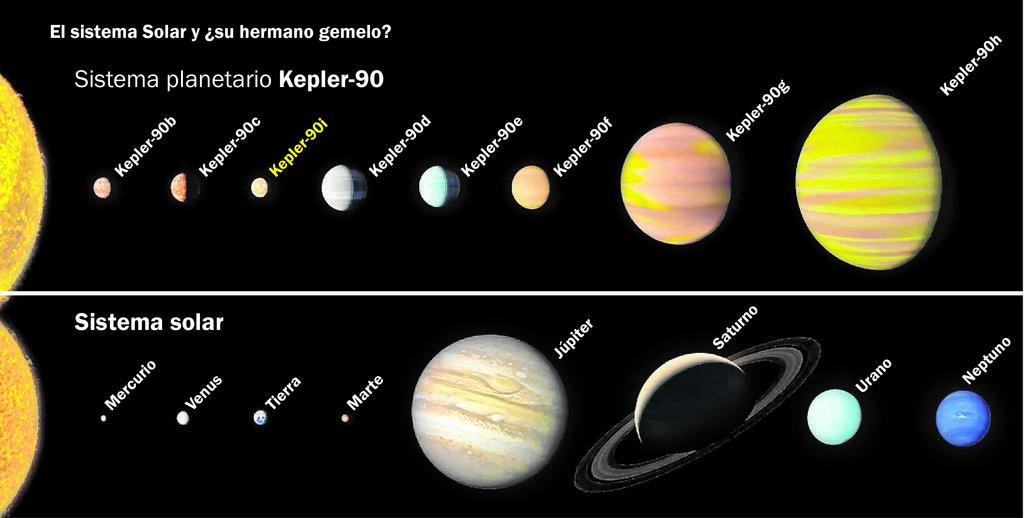 encontraron con inteligencia artificial un sistema de planetas igual