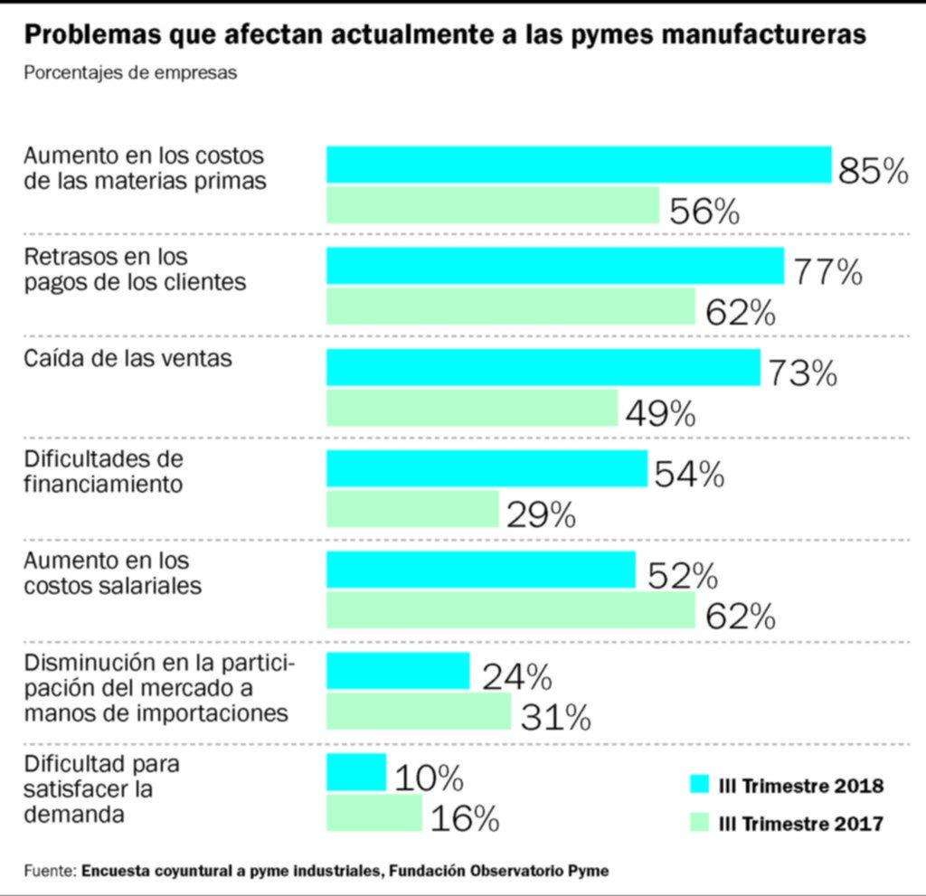 Cae la producción y el empleo de pymes industriales, pero mejora su confianza