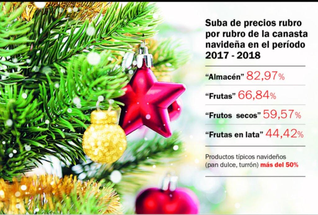Detectan aumentos del 51% en la canasta navideña para la Región