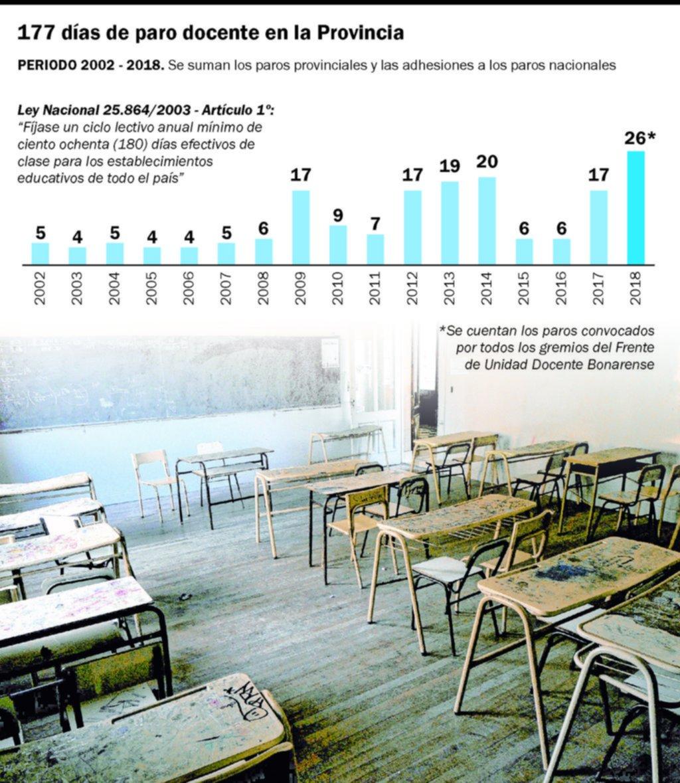 Paros docentes: desde 2002 se perdió un año completo de clases en la Provincia