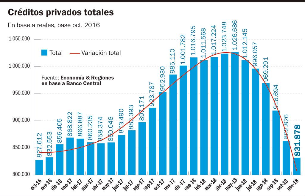La falta de crédito agudiza el proceso recesivo de la economía argentina