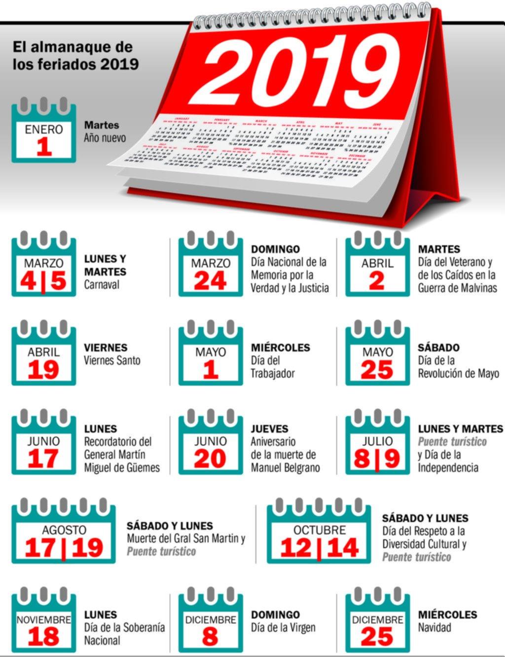 Durante 2019 habrá 19 días no laborables, de los cuales tres serán los denominados puente
