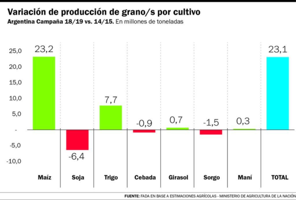 Las retenciones: ¿primer round entre el gobierno y los productores agrarios?