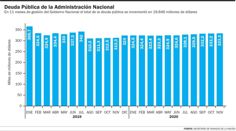 Argentina debe un PBI entero y tiene aún una dura negociación con el FMI
