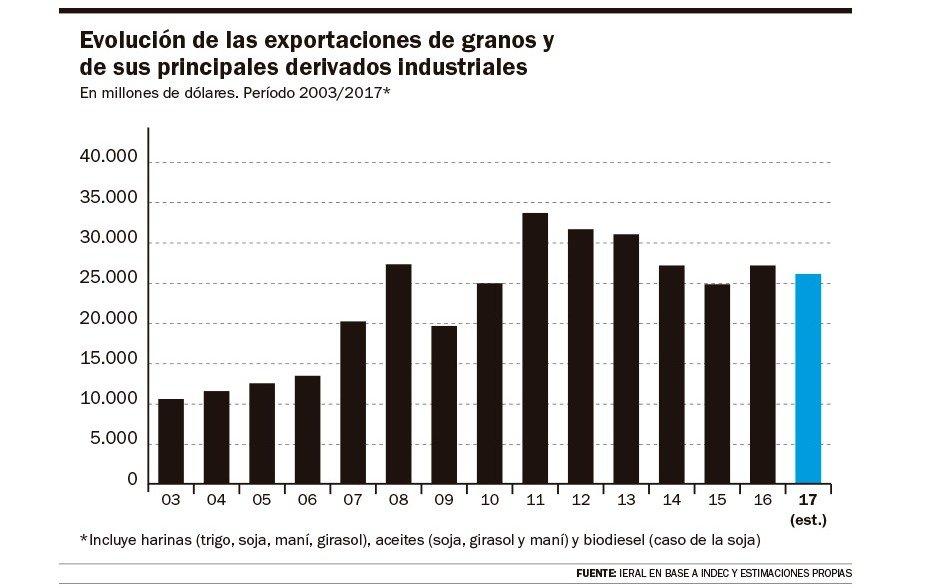 Mientras se espera el despegue de la ganadería, los ingresos por los granos seguirían deprimidos