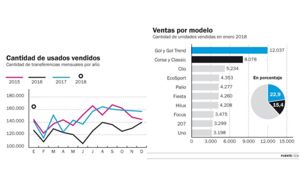 También en enero se marcó un récord histórico de ventas de automóviles usados