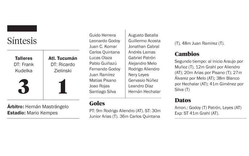 Talleres quiere acortar diferencias ante un Atlético Tucumán alternativo