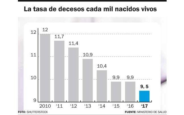 Vidal anunció la baja la tasa de mortalidad infantil: