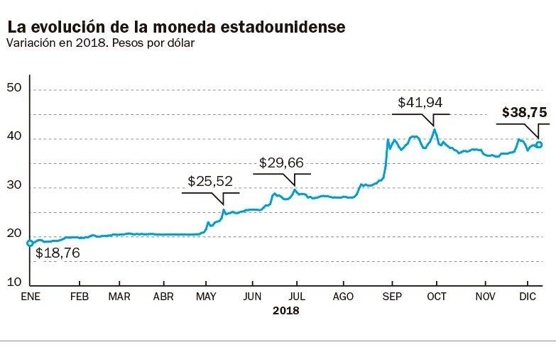 Afectado por causas externas, el dólar subió 42 centavos - Actualidad