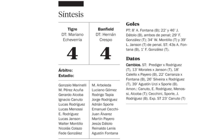 ¡El partido del año! Tigre y Banfield empatan 4-4