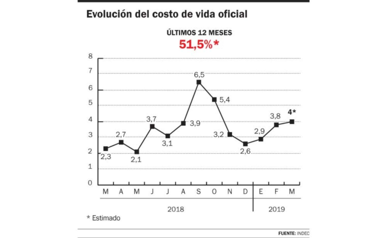 El Indec anuncia la inflación de marzo, que rondaría el 4 %