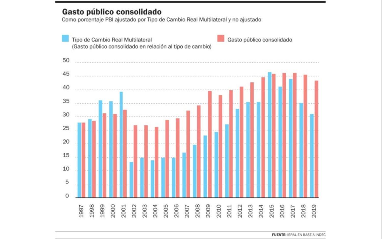 El gasto público se disparó de la mano de la sobrevaluación de la moneda nacional