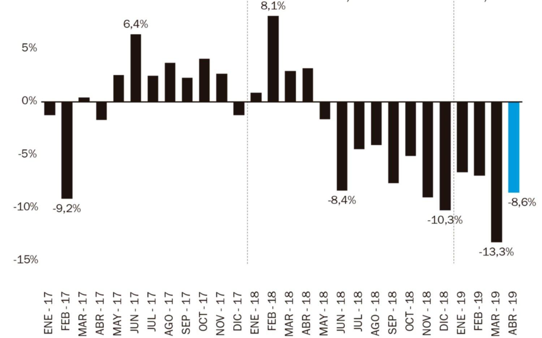 La actividad industrial no logra repuntar y cayó otro 8,6 por ciento durante abril