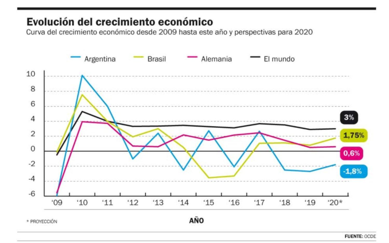 La economía mundial crece al ritmo más bajo desde la crisis de 2008