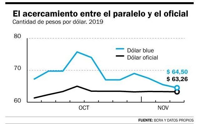 Volvió a caer el dólar blue y se achica la brecha con el oficial, que cotizó a $63,26